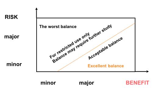 Fig.1: The Benefit-Risk Spectrum